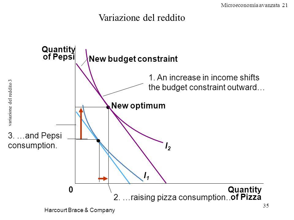 Microeconomia avanzata 21 35 variazione del reddito 3 Harcourt Brace & Company Variazione del reddito Quantity of Pizza Quantity of Pepsi 0 New optimu