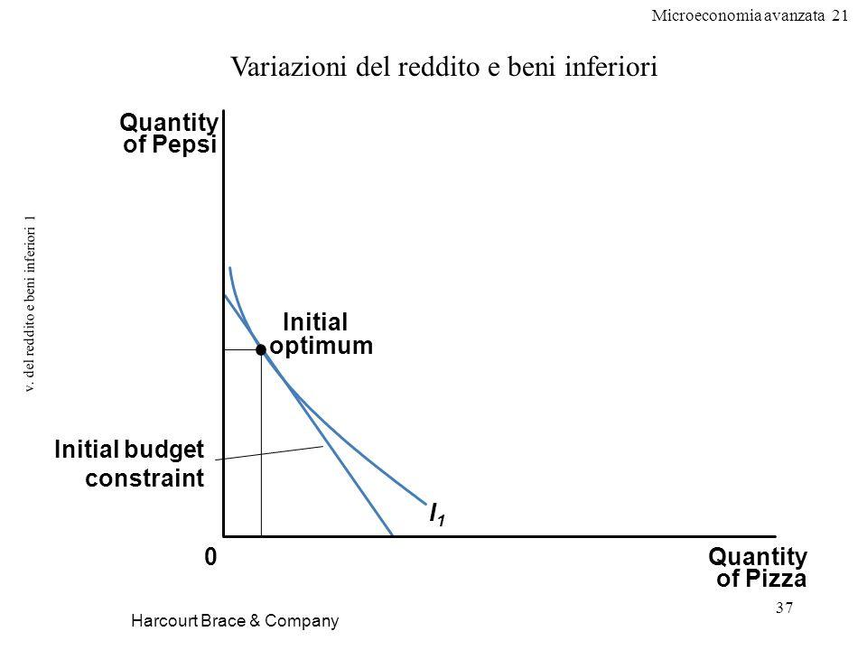 Microeconomia avanzata 21 37 v. del reddito e beni inferiori 1 Harcourt Brace & Company Variazioni del reddito e beni inferiori Quantity of Pizza Quan