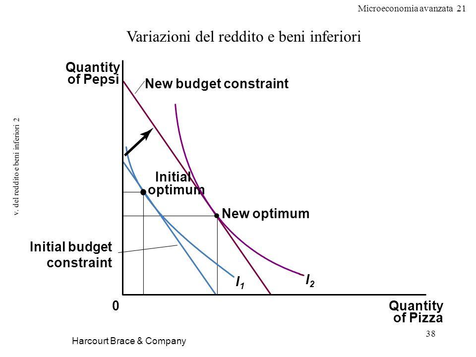 Microeconomia avanzata 21 38 v. del reddito e beni inferiori 2 Harcourt Brace & Company Variazioni del reddito e beni inferiori Quantity of Pizza Quan