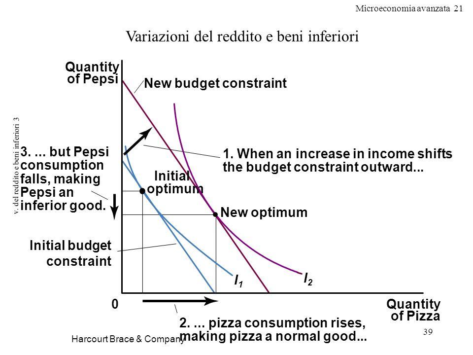 Microeconomia avanzata 21 39 v. del reddito e beni inferiori 3 Harcourt Brace & Company Variazioni del reddito e beni inferiori Quantity of Pizza Quan