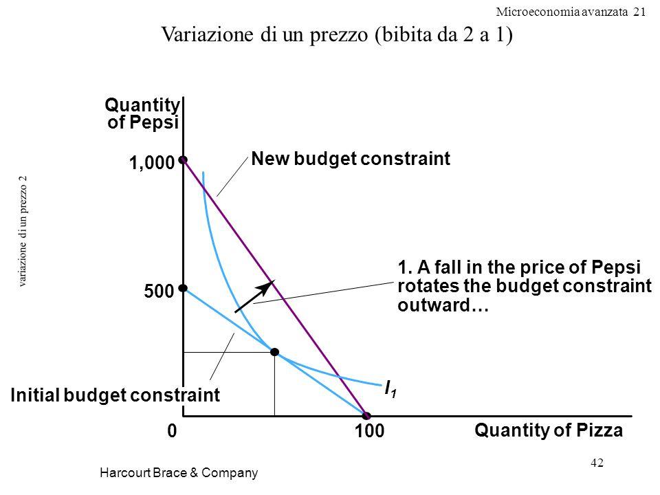Microeconomia avanzata 21 42 variazione di un prezzo 2 Harcourt Brace & Company Variazione di un prezzo (bibita da 2 a 1) Quantity of Pizza 100 Quanti