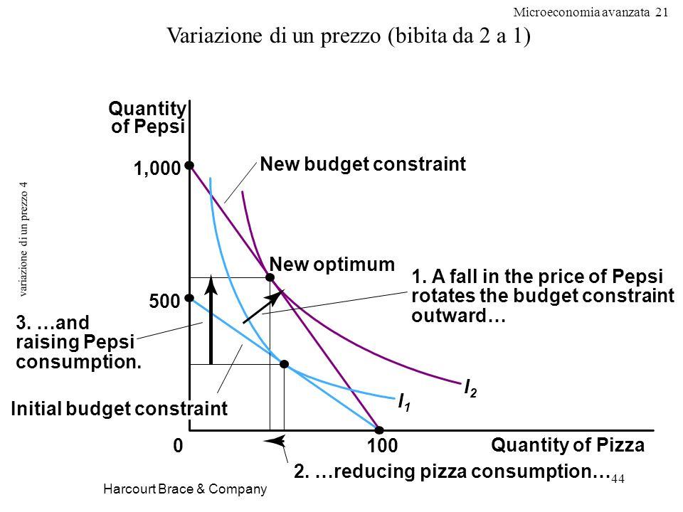 Microeconomia avanzata 21 44 variazione di un prezzo 4 Harcourt Brace & Company Variazione di un prezzo (bibita da 2 a 1) Quantity of Pizza 100 Quanti