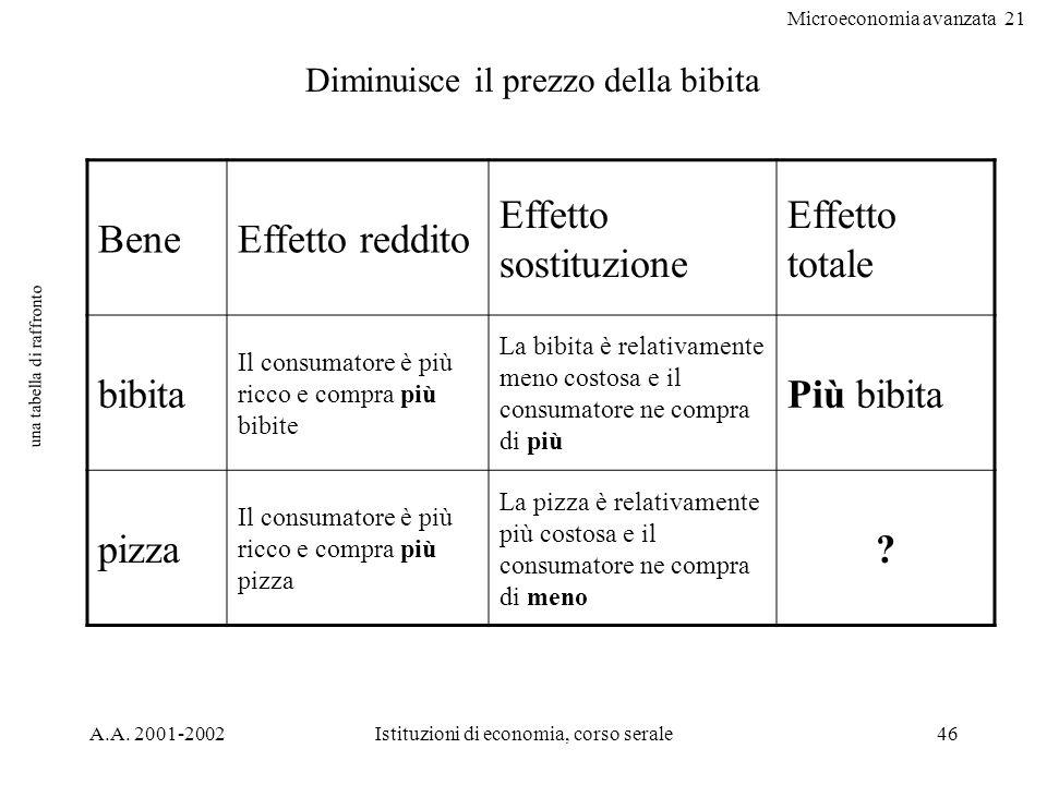 Microeconomia avanzata 21 A.A. 2001-2002Istituzioni di economia, corso serale46 una tabella di raffronto BeneEffetto reddito Effetto sostituzione Effe