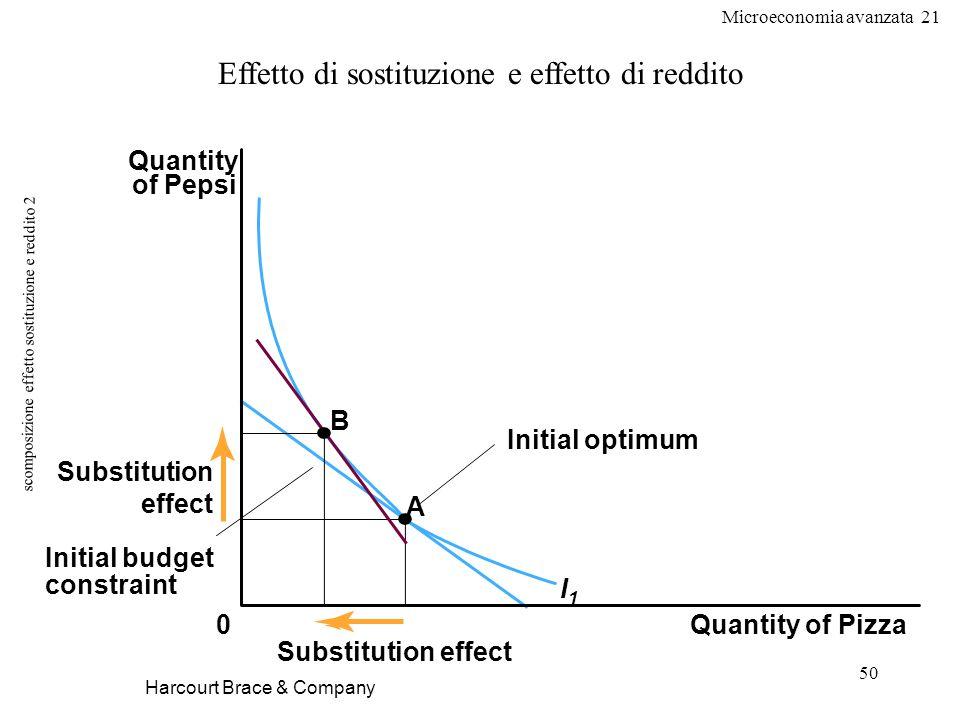 Microeconomia avanzata 21 50 scomposizione effetto sostituzione e reddito 2 Harcourt Brace & Company Effetto di sostituzione e effetto di reddito Quan