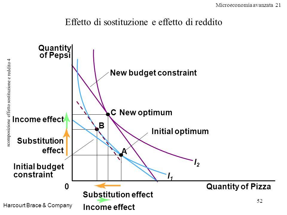 Microeconomia avanzata 21 52 scomposizione effetto sostituzione e reddito 4 Harcourt Brace & Company Effetto di sostituzione e effetto di reddito Quan