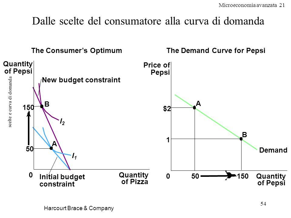 Microeconomia avanzata 21 54 scelte e curva di domanda Harcourt Brace & Company Dalle scelte del consumatore alla curva di domanda The Consumers Optim