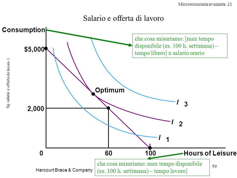 Microeconomia avanzata 21 59 fig. salario e offerta do lavoro 1 Harcourt Brace & Company Salario e offerta di lavoro Hours of Leisure 0 2,000 $5,000 6