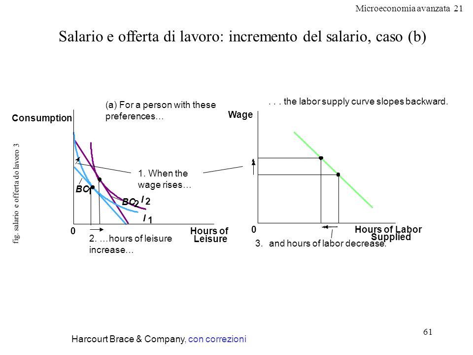 Microeconomia avanzata 21 61 fig. salario e offerta do lavoro 3 Harcourt Brace & Company, con correzioni Salario e offerta di lavoro: incremento del s