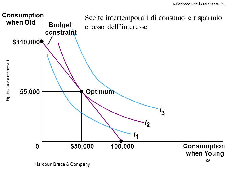 Microeconomia avanzata 21 66 Fig. interesse e risparmio 1 Harcourt Brace & Company Consumption when Young 0 55,000 $110,000 $50,000 Consumption when O