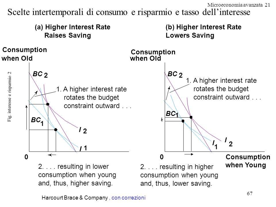 Microeconomia avanzata 21 67 Fig. interesse e risparmio 2 Harcourt Brace & Company, con correzioni Scelte intertemporali di consumo e risparmio e tass
