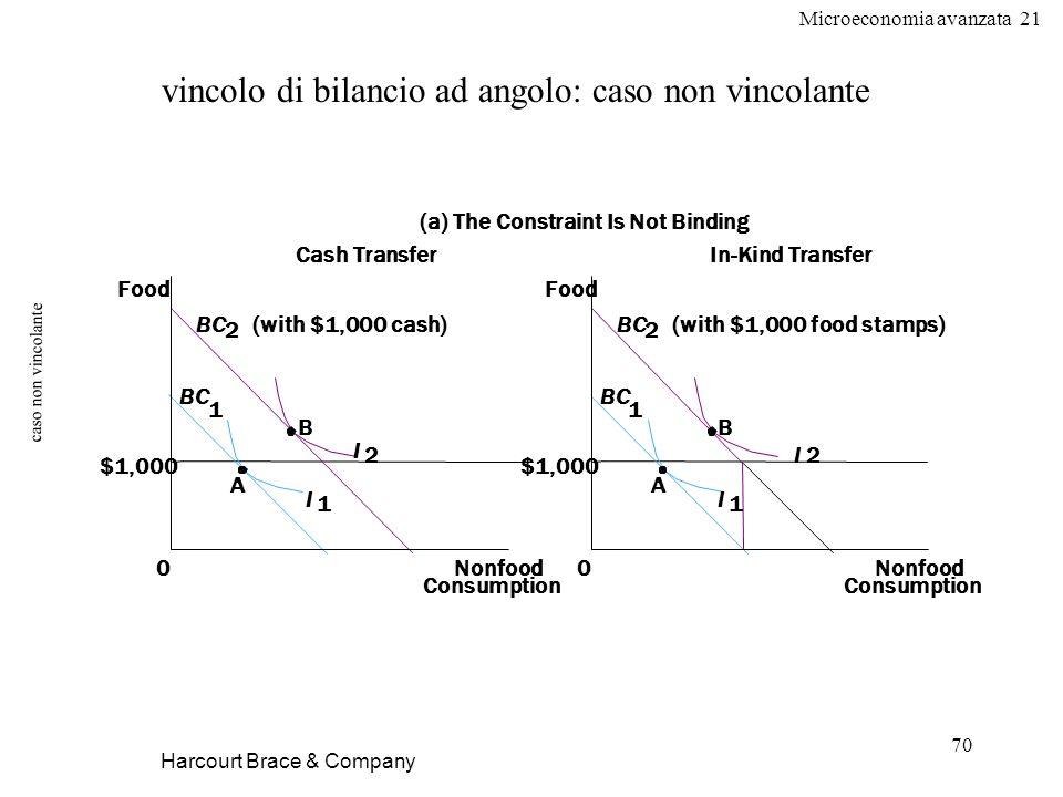 Microeconomia avanzata 21 70 caso non vincolante Harcourt Brace & Company vincolo di bilancio ad angolo: caso non vincolante Cash TransferIn-Kind Tran
