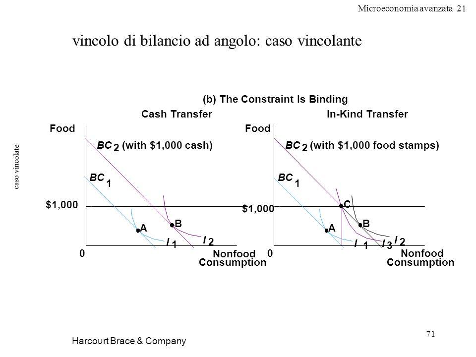 Microeconomia avanzata 21 71 caso vincolate Harcourt Brace & Company vincolo di bilancio ad angolo: caso vincolante Nonfood Consumption 0 $1,000 Cash