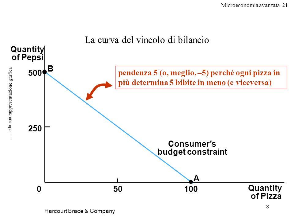 Microeconomia avanzata 21 8... e la sua rappresentazione grafica Harcourt Brace & Company La curva del vincolo di bilancio Quantity of Pizza Quantity
