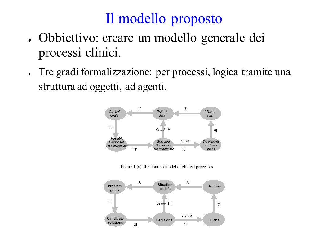 Il modello proposto Obbiettivo: creare un modello generale dei processi clinici.