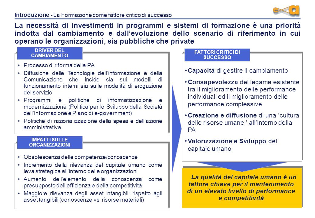 La qualità della formazione per la Pubblica Amministrazione Verso standard condivisi tra pubblico e privato Roma, 13 Maggio 2004 La Formazione di Qual