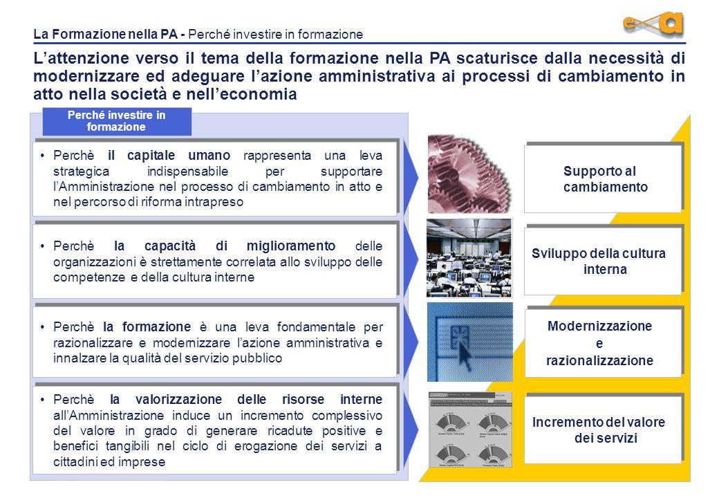 Processo di riforma della PA Diffusione delle Tecnologie dellinformazione e della Comunicazione che incide sia sui modelli di funzionamento interni si