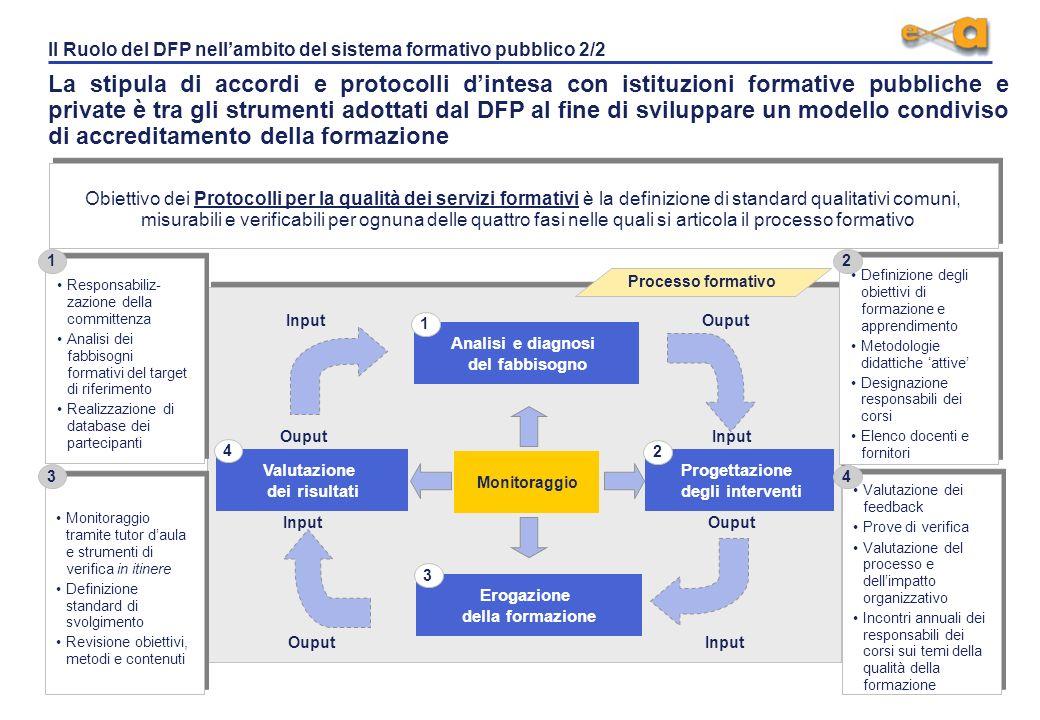 Il Ruolo del DFP nellambito del sistema formativo pubblico 2/2 La stipula di accordi e protocolli dintesa con istituzioni formative pubbliche e private è tra gli strumenti adottati dal DFP al fine di sviluppare un modello condiviso di accreditamento della formazione Obiettivo dei Protocolli per la qualità dei servizi formativi è la definizione di standard qualitativi comuni, misurabili e verificabili per ognuna delle quattro fasi nelle quali si articola il processo formativo Valutazione dei risultati Progettazione degli interventi Analisi e diagnosi del fabbisogno Monitoraggio Erogazione della formazione Input Ouput Input Ouput Input OuputInput Responsabiliz- zazione della committenza Analisi dei fabbisogni formativi del target di riferimento Realizzazione di database dei partecipanti Responsabiliz- zazione della committenza Analisi dei fabbisogni formativi del target di riferimento Realizzazione di database dei partecipanti Monitoraggio tramite tutor daula e strumenti di verifica in itinere Definizione standard di svolgimento Revisione obiettivi, metodi e contenuti Monitoraggio tramite tutor daula e strumenti di verifica in itinere Definizione standard di svolgimento Revisione obiettivi, metodi e contenuti Definizione degli obiettivi di formazione e apprendimento Metodologie didattiche attive Designazione responsabili dei corsi Elenco docenti e fornitori Definizione degli obiettivi di formazione e apprendimento Metodologie didattiche attive Designazione responsabili dei corsi Elenco docenti e fornitori Valutazione dei feedback Prove di verifica Valutazione del processo e dellimpatto organizzativo Incontri annuali dei responsabili dei corsi sui temi della qualità della formazione Valutazione dei feedback Prove di verifica Valutazione del processo e dellimpatto organizzativo Incontri annuali dei responsabili dei corsi sui temi della qualità della formazione 1 2 3 4 1 2 3 4 Processo formativo