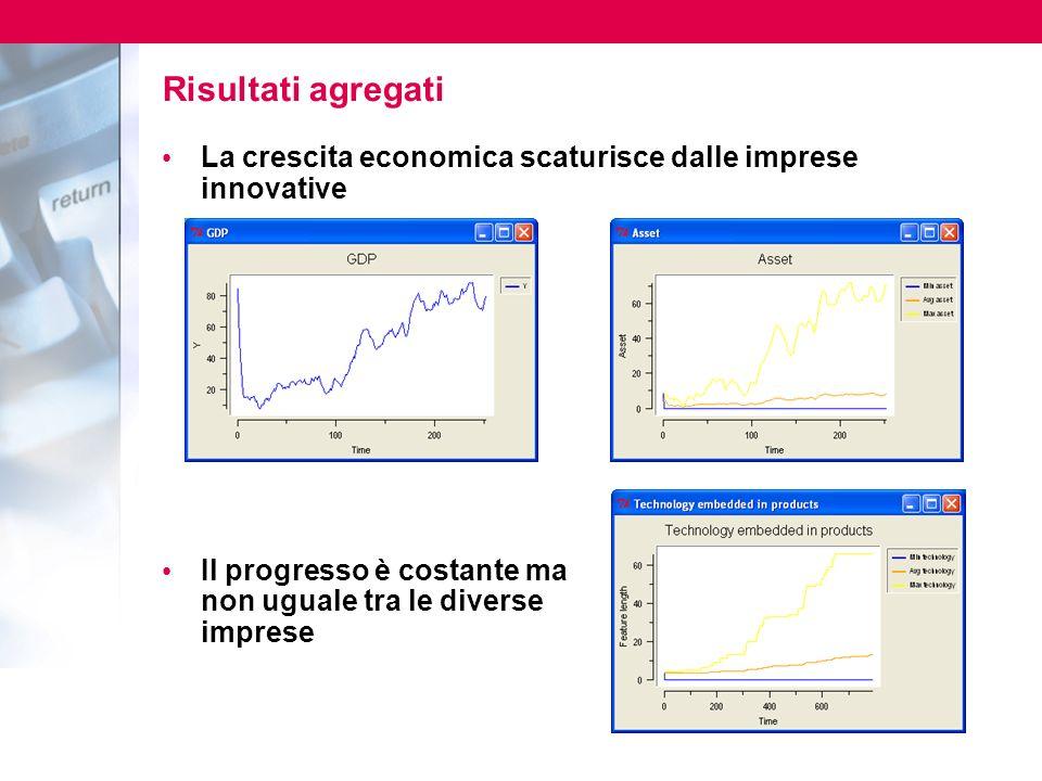 Risultati agregati La crescita economica scaturisce dalle imprese innovative Il progresso è costante ma non uguale tra le diverse imprese