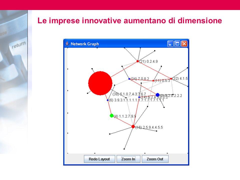 Le imprese innovative aumentano di dimensione