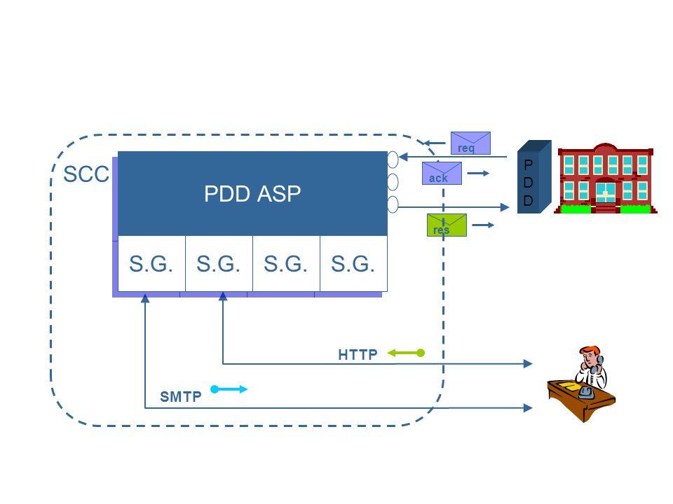 SCC SMTP HTTP PDDPDD PDD ASP PDD ASP resreqack S.G.