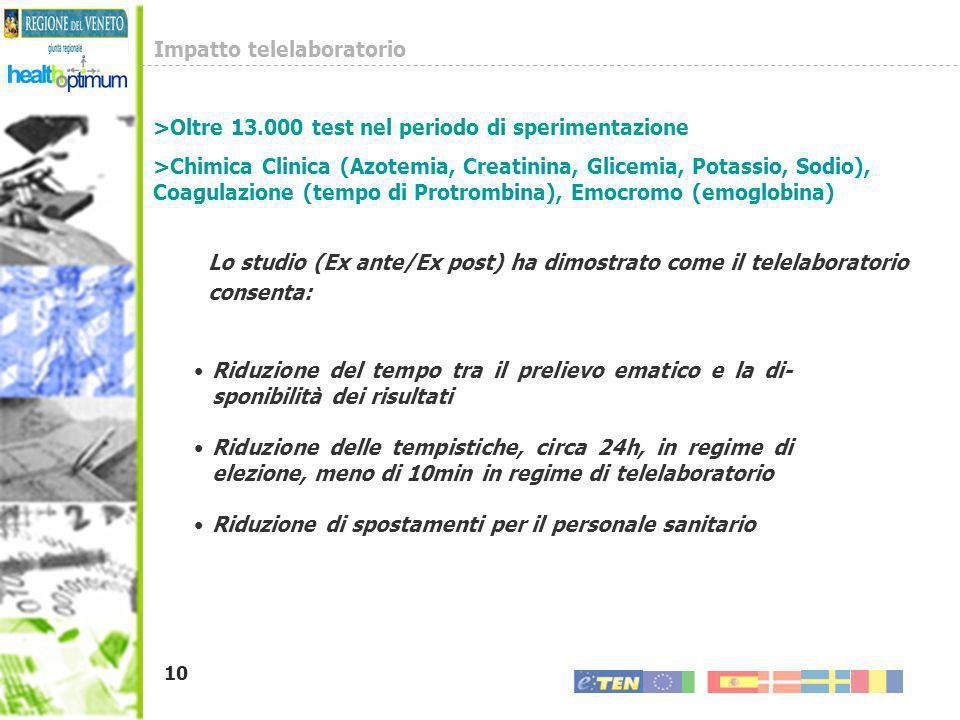 10 Impatto telelaboratorio Lo studio (Ex ante/Ex post) ha dimostrato come il telelaboratorio consenta: >Oltre 13.000 test nel periodo di sperimentazio