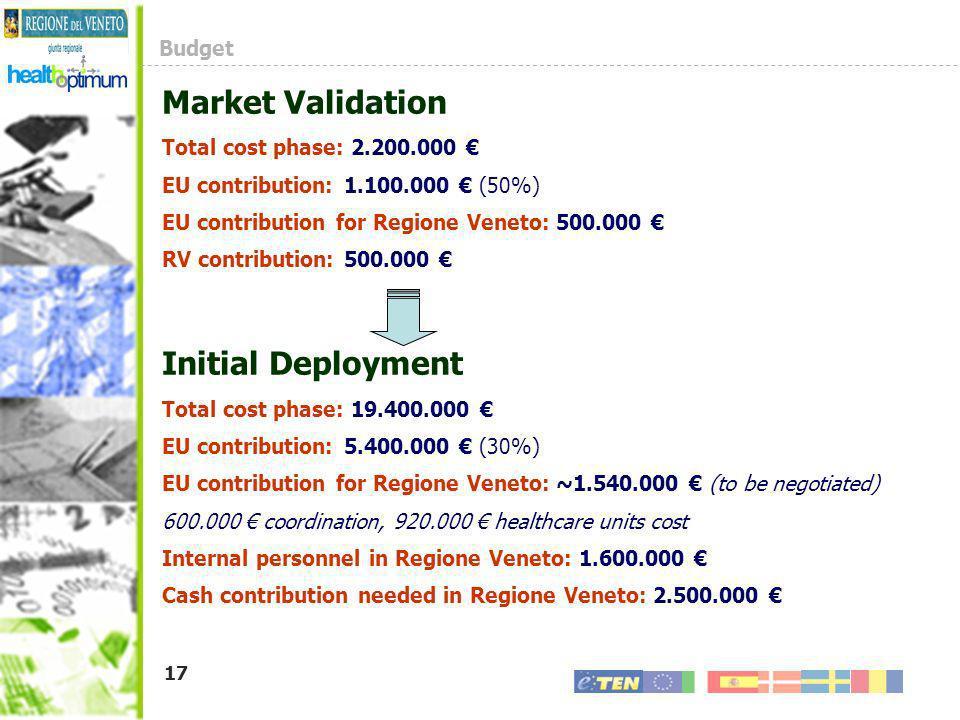 17 Budget Market Validation Total cost phase: 2.200.000 EU contribution: 1.100.000 (50%) EU contribution for Regione Veneto: 500.000 RV contribution: