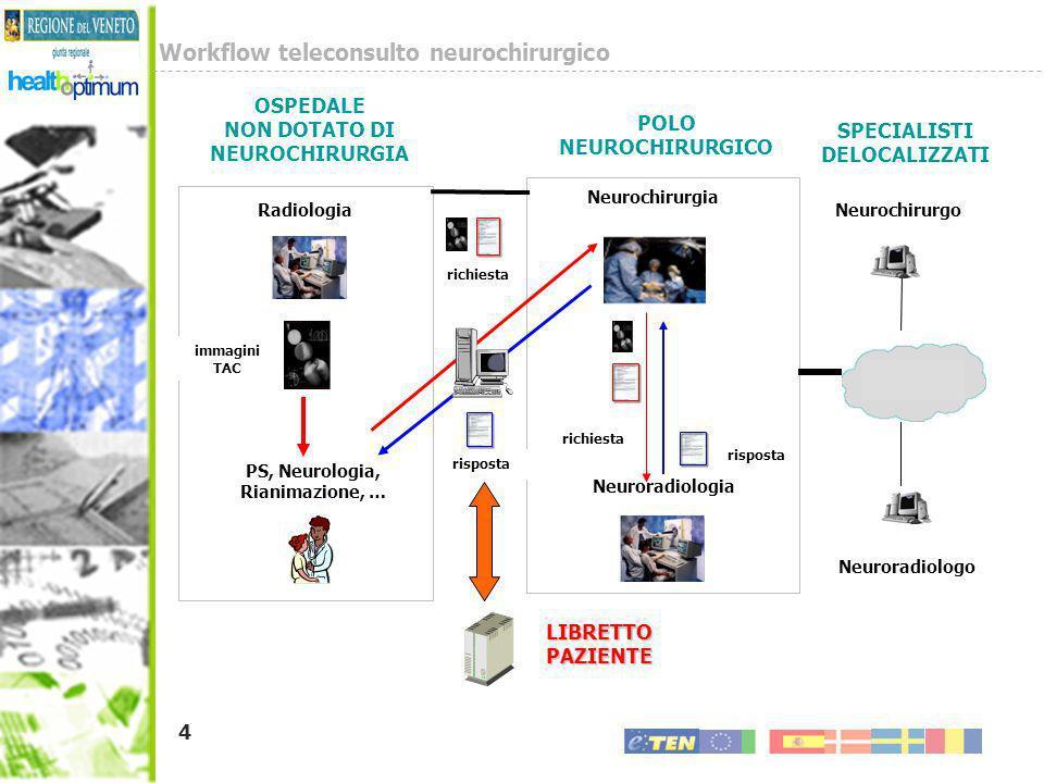 4 Workflow teleconsulto neurochirurgico Radiologia PS, Neurologia, Rianimazione, … POLO NEUROCHIRURGICO Neuroradiologia SPECIALISTI DELOCALIZZATI OSPE
