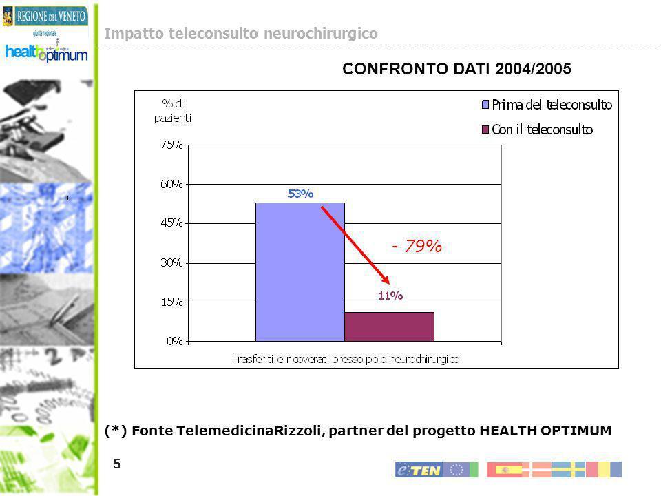 6 - 79% + 430 % (*) Fonte TelemedicinaRizzoli, partner del progetto HEALTH OPTIMUM 75% 53% 14% 11% 0% 15% 30% 45% 60% 75% Trasferiti e ricoverati presso polo neurochirurgico Ricoverati solamente presso lOspedale non dotato di Neurochirurgia Prima del teleconsulto Con il teleconsulto % di pazienti - 79% + 430 % Impatto teleconsulto neurochirurgico CONFRONTO DATI 2004/2005