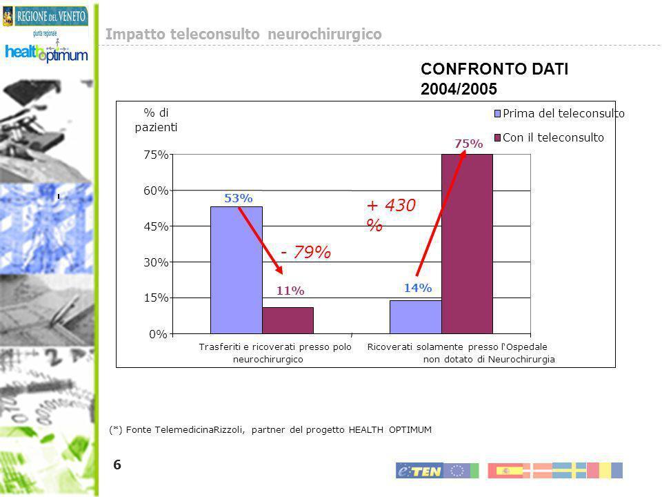 6 - 79% + 430 % (*) Fonte TelemedicinaRizzoli, partner del progetto HEALTH OPTIMUM 75% 53% 14% 11% 0% 15% 30% 45% 60% 75% Trasferiti e ricoverati pres