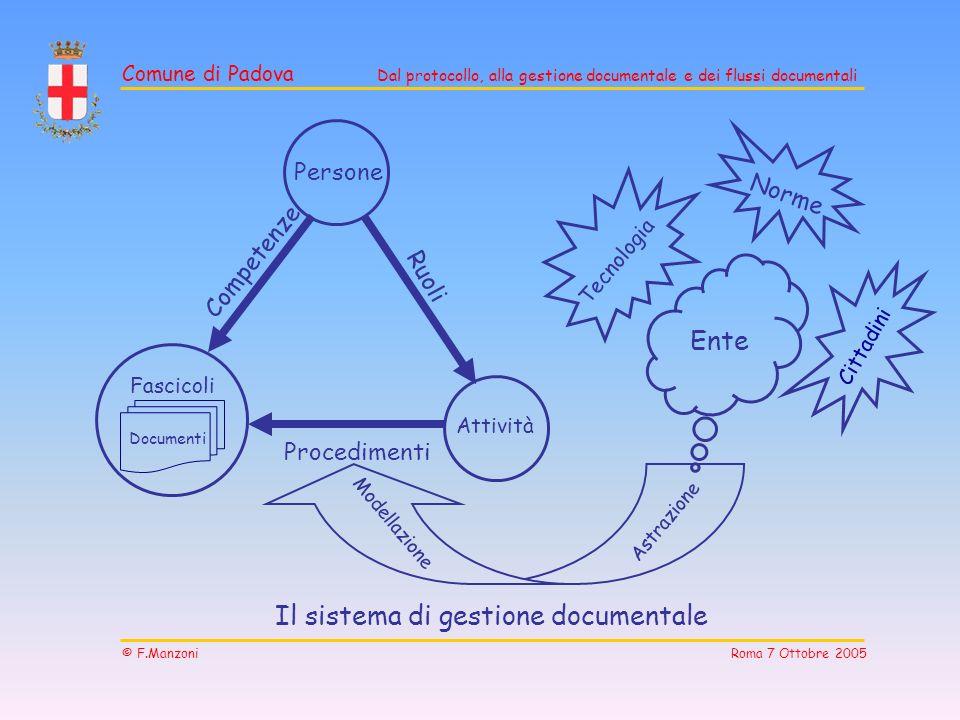 Comune di Padova Dal protocollo, alla gestione documentale e dei flussi documentali © F.Manzoni Roma 7 Ottobre 2005 Il sistema di gestione documentale