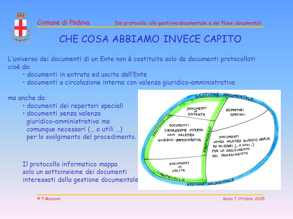 Comune di Padova Dal protocollo, alla gestione documentale e dei flussi documentali © F.Manzoni Roma 7 Ottobre 2005 CHE COSA ABBIAMO INVECE CAPITO Lun