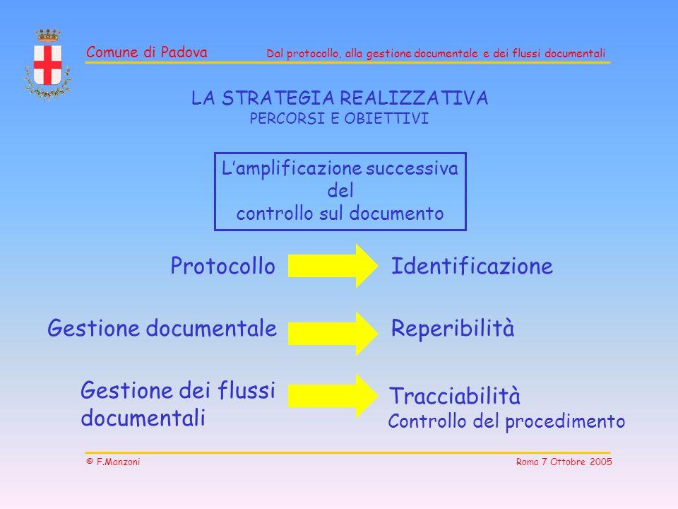 Comune di Padova Dal protocollo, alla gestione documentale e dei flussi documentali © F.Manzoni Roma 7 Ottobre 2005 Lamplificazione successiva del con
