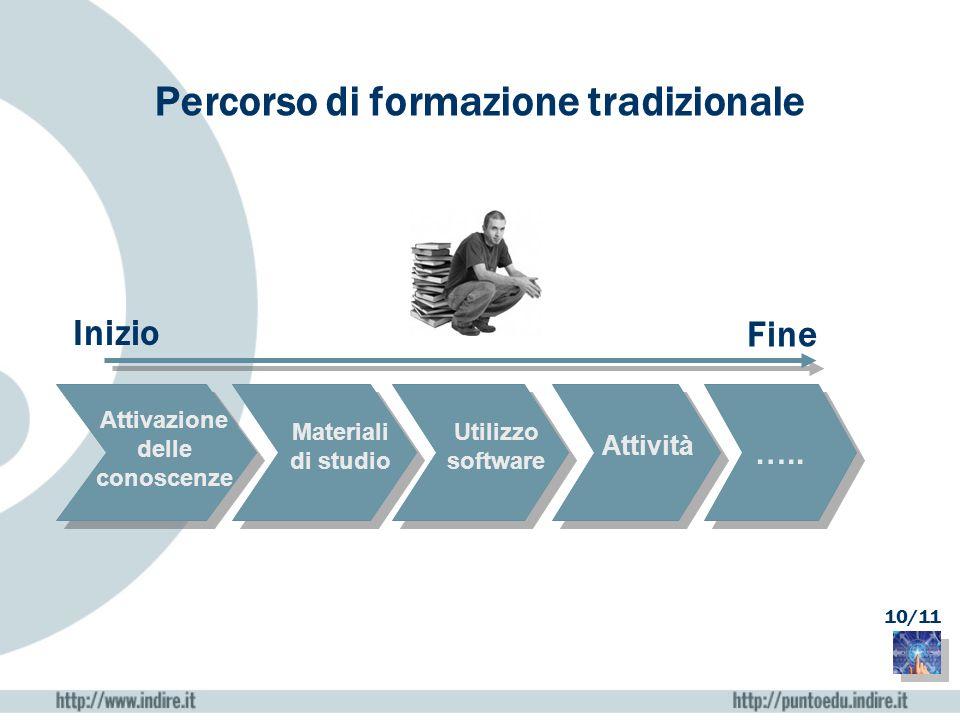 Formazione tradizionale Inizio Fine Attivazione delle conoscenze Materiali di studio Utilizzo software Attività ….. Percorso di formazione tradizional