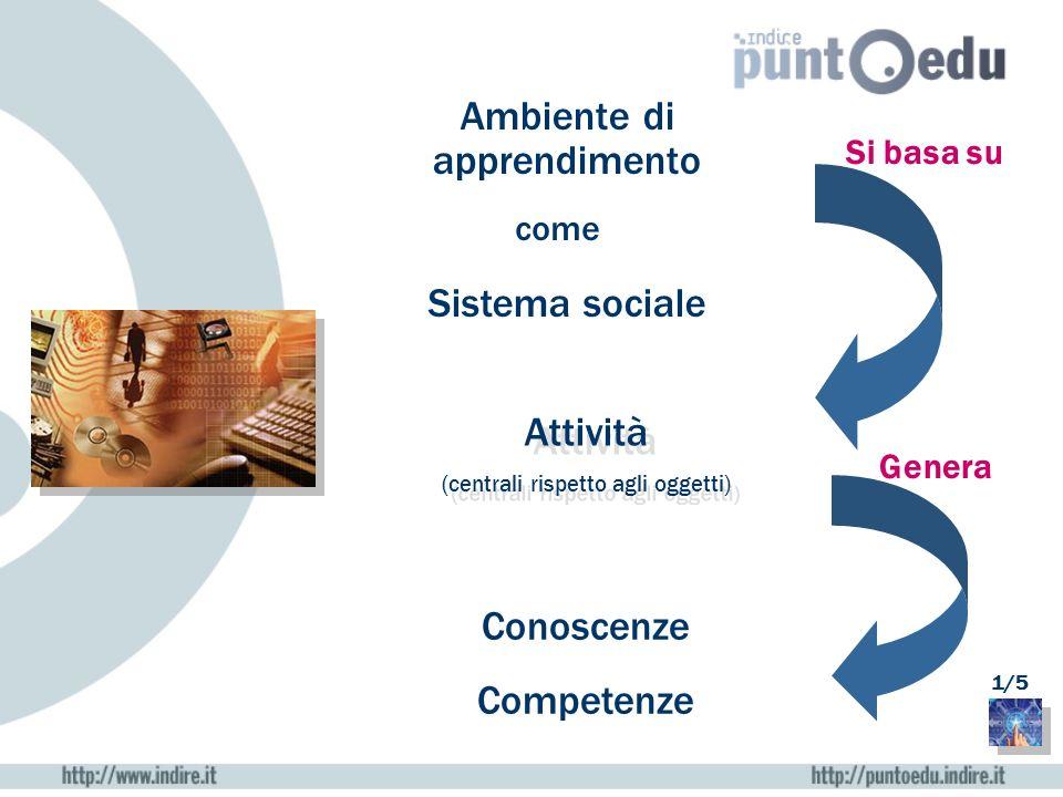 Ambiente di apprendimento Sistema sociale Conoscenze Competenze come Attività (centrali rispetto agli oggetti) Attività (centrali rispetto agli oggett