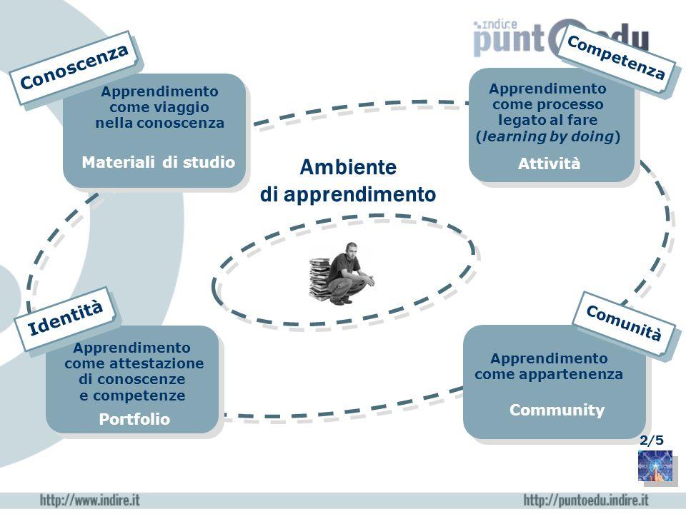 Apprendimento come processo legato al fare (learning by doing) Apprendimento come appartenenza Materiali di studio Attività Community Portfolio Ambien