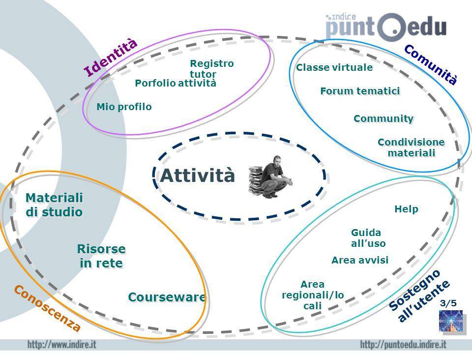 Community Courseware Risorse in rete Classe virtuale Attività Forum tematici Registro tutor Porfolio attività Mio profilo Help Guida alluso Area avvis