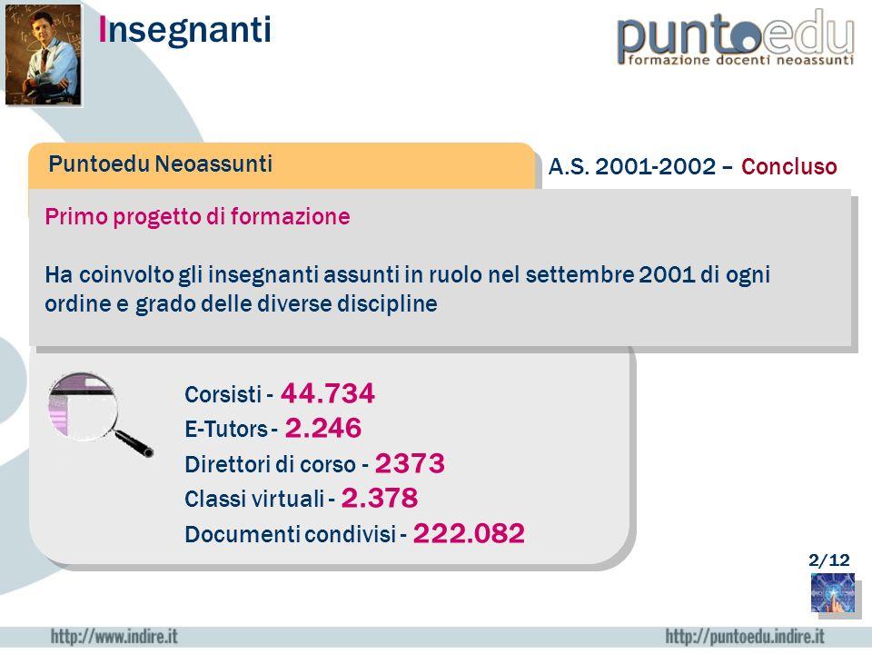 Insegnanti Puntoedu Neoassunti Primo progetto di formazione Ha coinvolto gli insegnanti assunti in ruolo nel settembre 2001 di ogni ordine e grado del