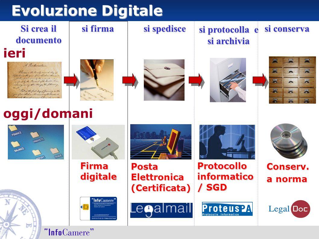 Evoluzione Digitale ieri oggi/domani Si crea il documento si firma si spedisce si protocolla e si archivia si conserva Firma digitale Posta Elettronic