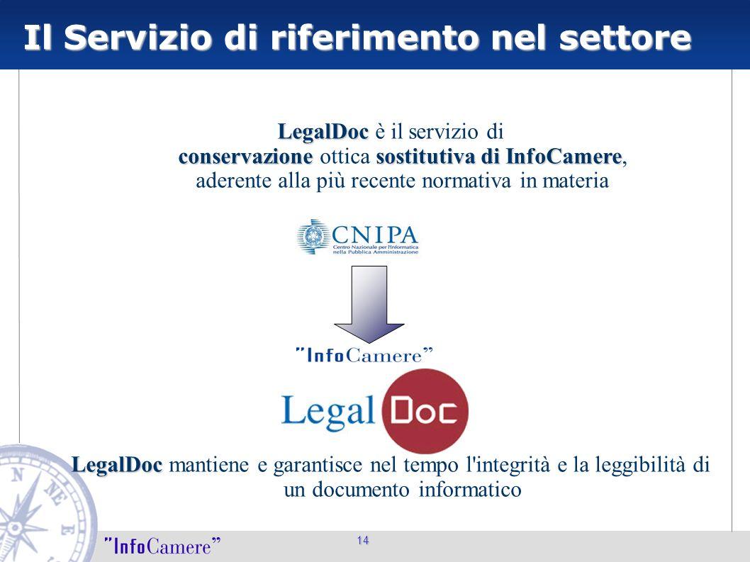 14 Il Servizio di riferimento nel settore LegalDoc conservazionesostitutiva di InfoCamere LegalDoc è il servizio di conservazione ottica sostitutiva d