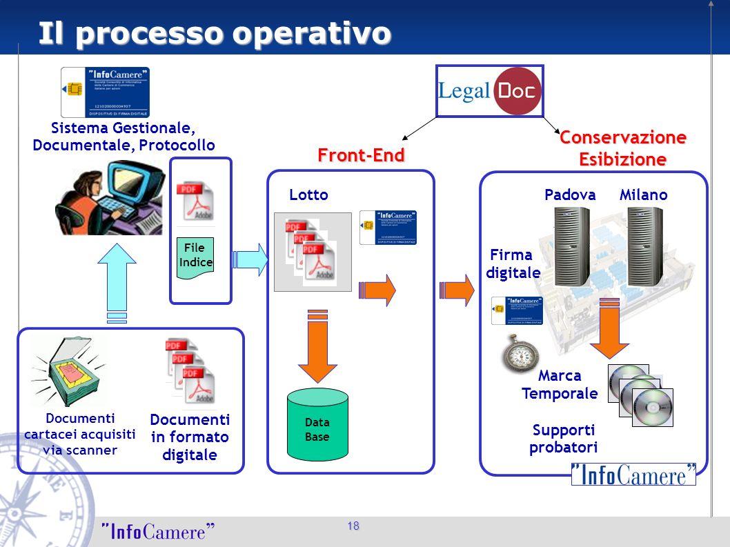 18 Il processo operativo 18 Documenti cartacei acquisiti via scanner Sistema Gestionale, Documentale, Protocollo Firma digitale Supporti probatori Doc