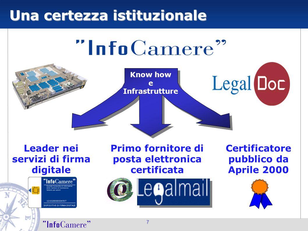 7 Una certezza istituzionale Leader nei servizi di firma digitale Primo fornitore di posta elettronica certificata Certificatore pubblico da Aprile 20