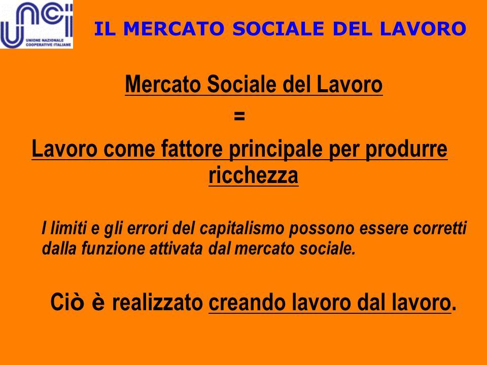 IL MERCATO SOCIALE DEL LAVORO Mercato Sociale del Lavoro = Lavoro come fattore principale per produrre ricchezza I limiti e gli errori del capitalismo