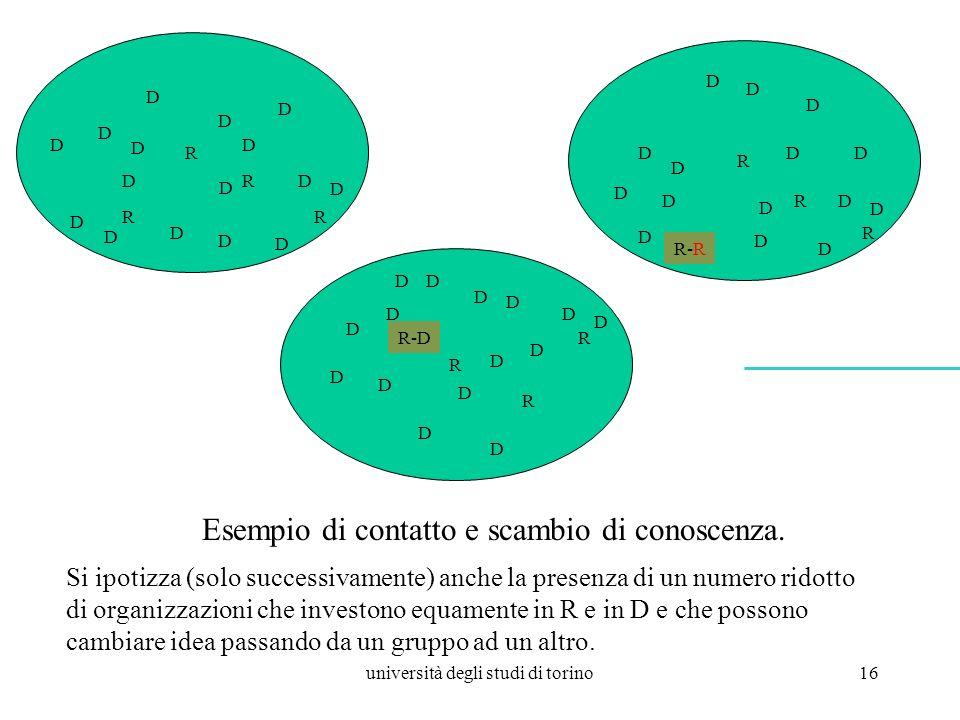 università degli studi di torino16 Si ipotizza (solo successivamente) anche la presenza di un numero ridotto di organizzazioni che investono equamente in R e in D e che possono cambiare idea passando da un gruppo ad un altro.