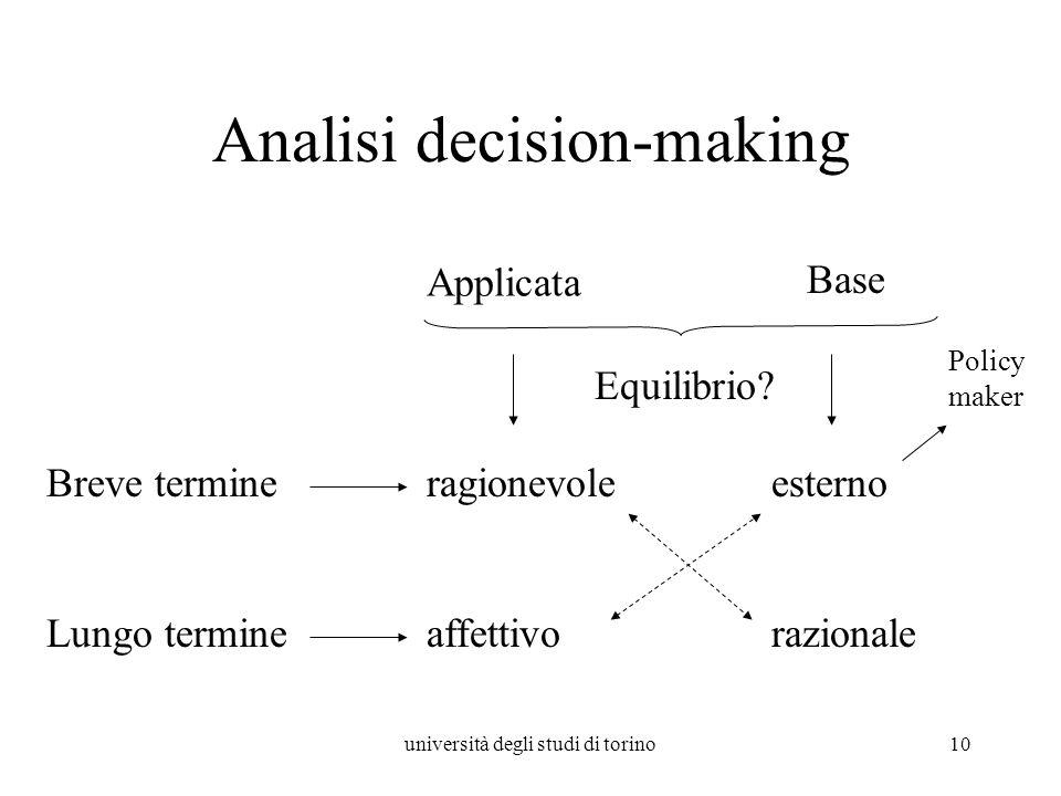 università degli studi di torino10 Analisi decision-making Applicata Base Breve termine Lungo termine ragionevole razionaleaffettivo esterno Policy maker Equilibrio