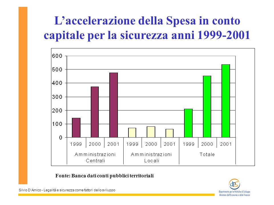 Silvio DAmico - Legalità e sicurezza come fattori dello sviluppo Laccelerazione della Spesa in conto capitale per la sicurezza anni 1999-2001 Fonte: B