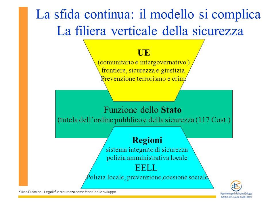 Silvio DAmico - Legalità e sicurezza come fattori dello sviluppo La sfida continua: il modello si complica La filiera verticale della sicurezza Funzio