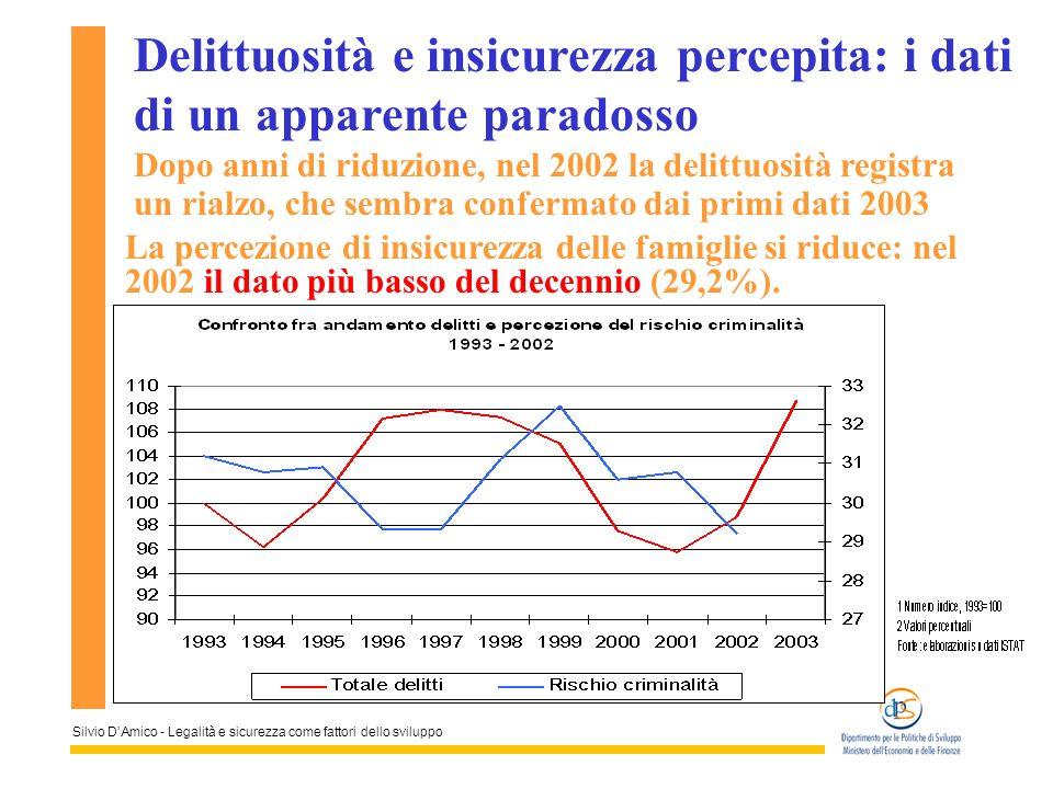 Silvio DAmico - Legalità e sicurezza come fattori dello sviluppo Delittuosità e insicurezza percepita: i dati di un apparente paradosso Dopo anni di r
