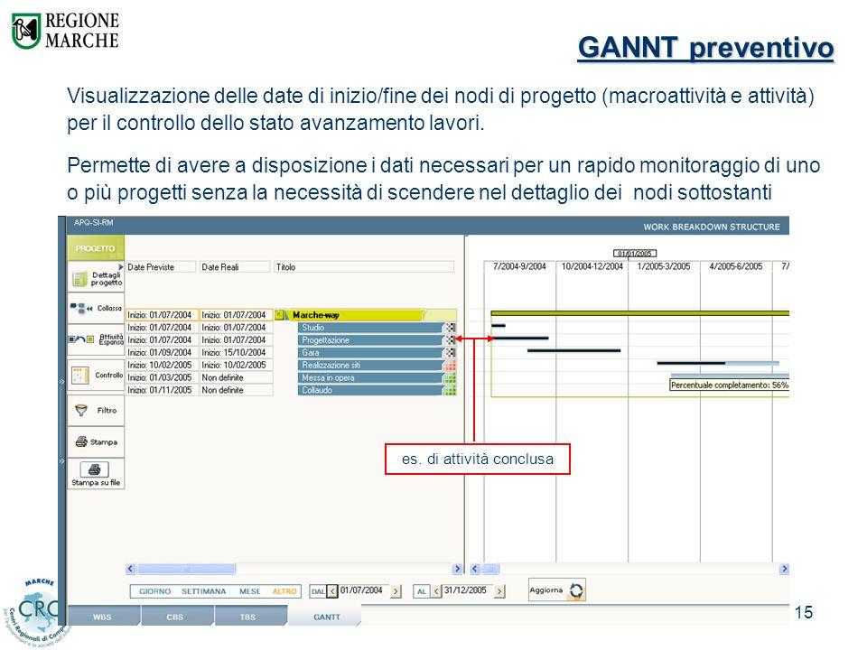 Davide Arduini – CRC Marche15 GANNT preventivo es. di attività conclusa Visualizzazione delle date di inizio/fine dei nodi di progetto (macroattività