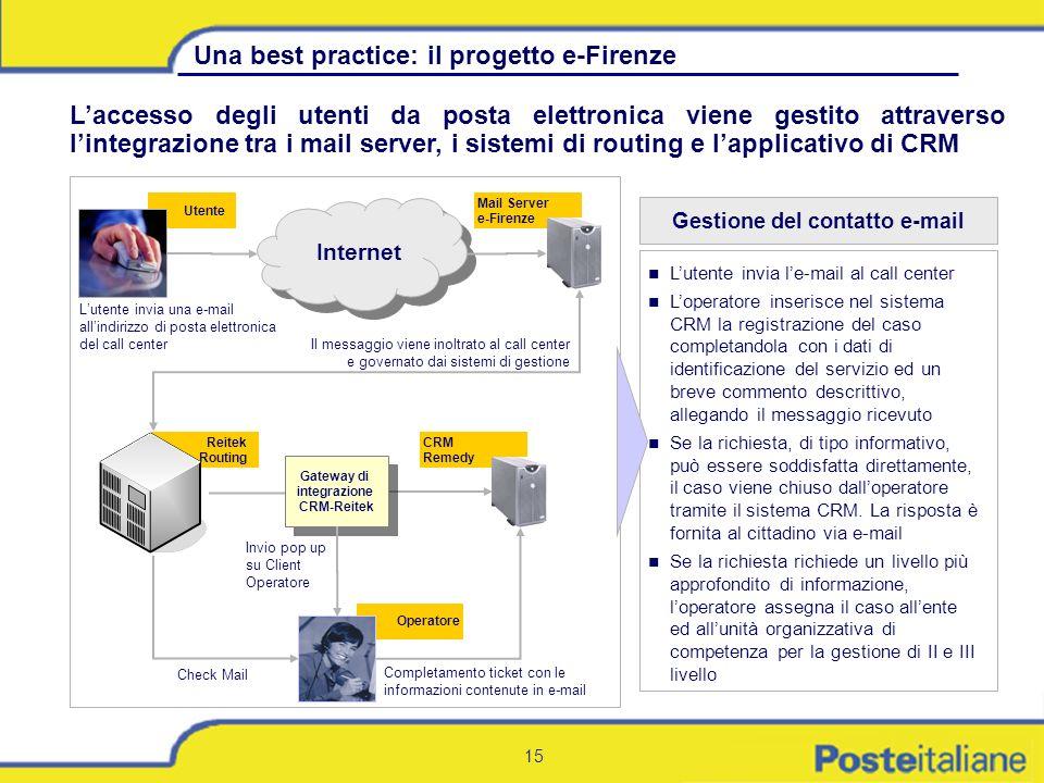 15 Laccesso degli utenti da posta elettronica viene gestito attraverso lintegrazione tra i mail server, i sistemi di routing e lapplicativo di CRM Lut