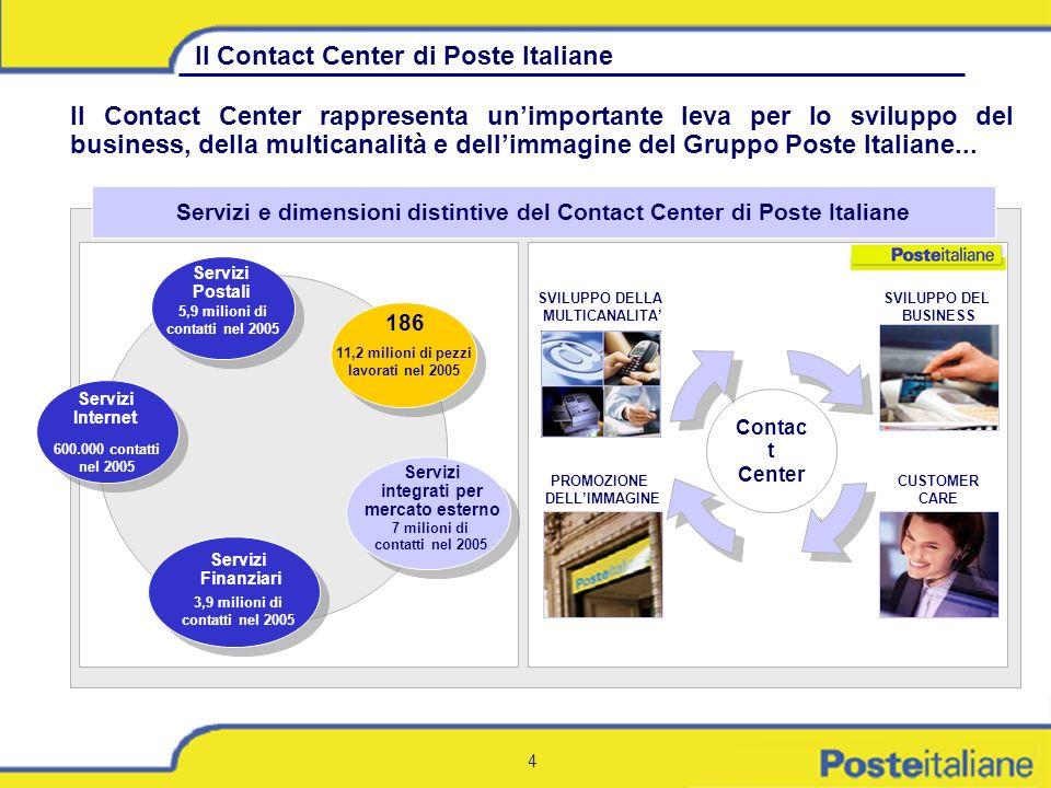4 Il Contact Center di Poste Italiane Il Contact Center rappresenta unimportante leva per lo sviluppo del business, della multicanalità e dellimmagine